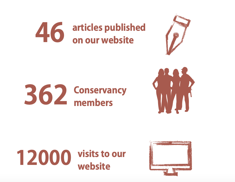 46 articles published on our website, 362 Conservancy members, 12000 visits to our website