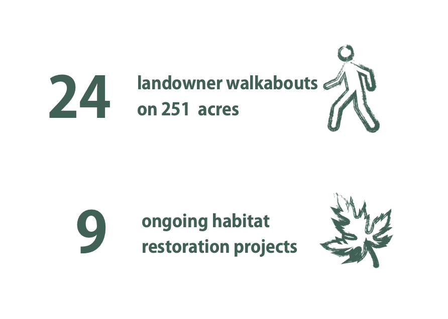 24 landowner walkabouts on 251 acres, 9 ongoing habitat restoration projects